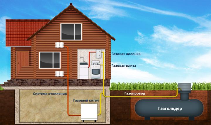 Картинки по запросу автономное газоснабжение